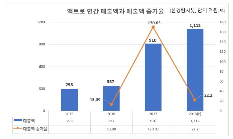 액트로 연간 매출액과 매출액 증가율