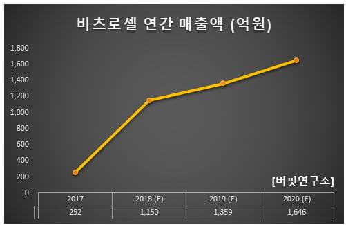 비츠로셀 연간 매출액 (억원)