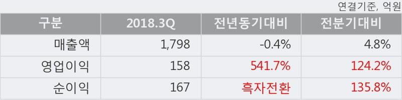[한경로보뉴스] '한솔홀딩스' 5% 이상 상승, 주가 상승 중, 단기간 골든크로스 형성