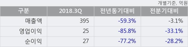 [한경로보뉴스] '동아타이어' 5% 이상 상승, 2018.3Q, 매출액 395억(-59.2%), 영업이익 25억(-85.8%)