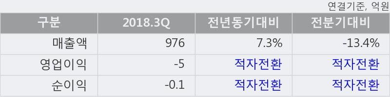 [한경로보뉴스] '동양물산' 5% 이상 상승, 전형적인 상승세, 단기·중기 이평선 정배열