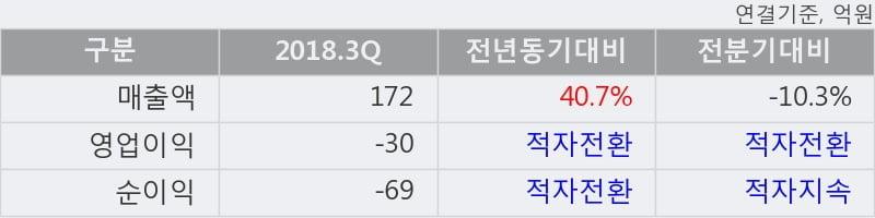 [한경로보뉴스] 'MH에탄올' 5% 이상 상승, 2018.3Q, 매출액 172억(+40.7%), 영업이익 -30억(적자전환)