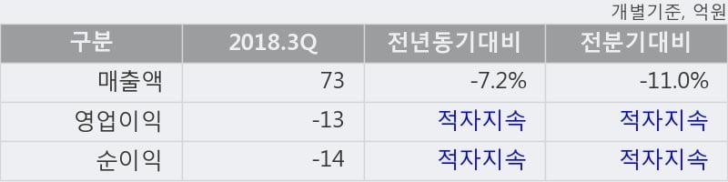 [한경로보뉴스] '에스앤더블류' 10% 이상 상승, 주가 60일 이평선 상회, 단기·중기 이평선 역배열
