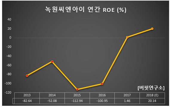 녹원씨엔아이 연간 ROE (%)