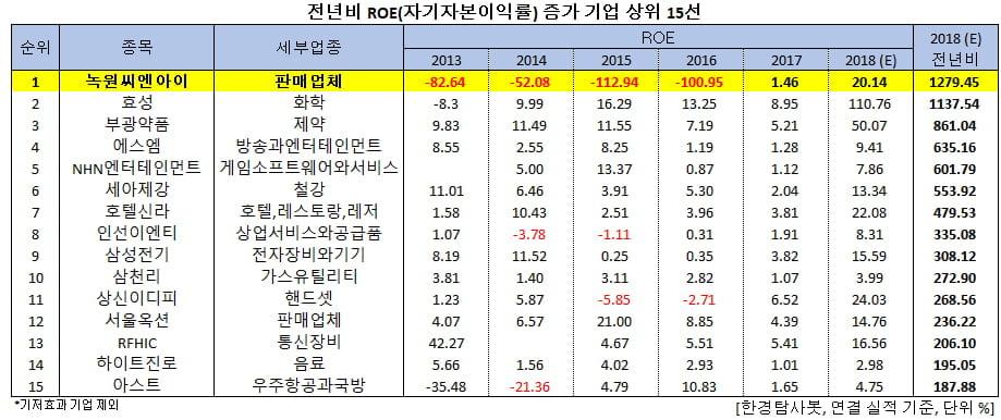 전년비 ROE(자기자본이익률) 증가 기업 상위 15선