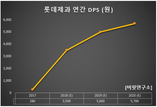 롯데제과 연간 DPS (원)