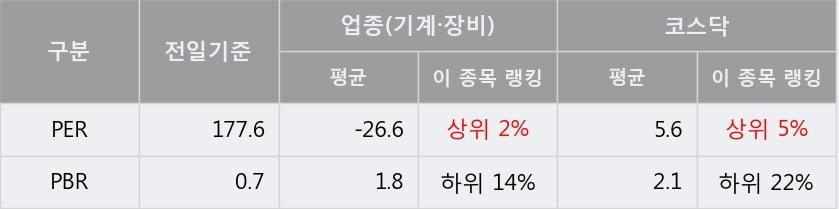 [한경로보뉴스] '우림기계' 10% 이상 상승, 전형적인 상승세, 단기·중기 이평선 정배열