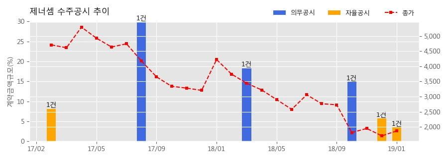 [한경로보뉴스] 제너셈 수주공시 - 반도체 후공정 장비 9.8억원 (매출액대비 3.54%)