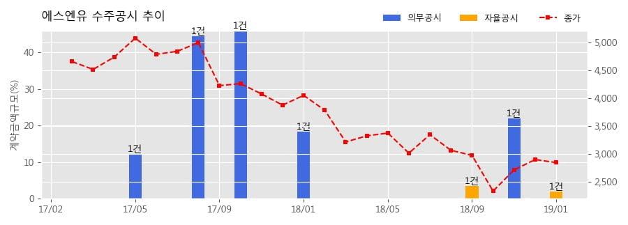 [한경로보뉴스] 에스엔유 수주공시 - 증착장비 수주 23.5억원 (매출액대비 2.03%)