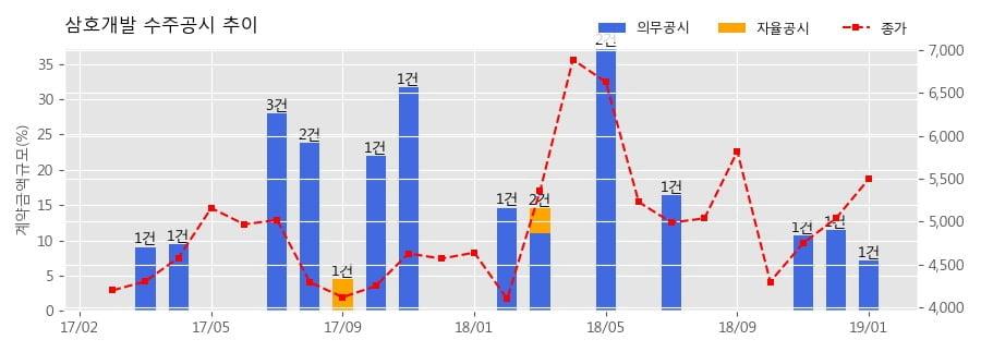 [한경로보뉴스] 삼호개발 수주공시 - 이천오산 고속도로 민간투자사업 건설공사 토공 및 구조물공 1-1 201.5억원 (매출액대비 7.58%)