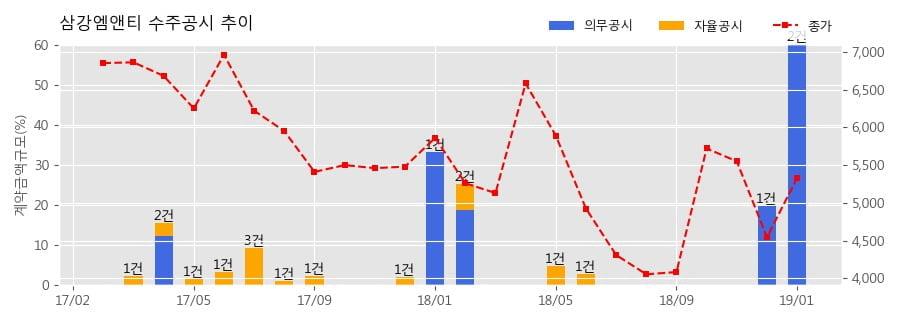 [한경로보뉴스] 삼강엠앤티 수주공시 - 해상풍력 발전기 하부구조물 제작 567.5억원 (매출액대비 46.12%)