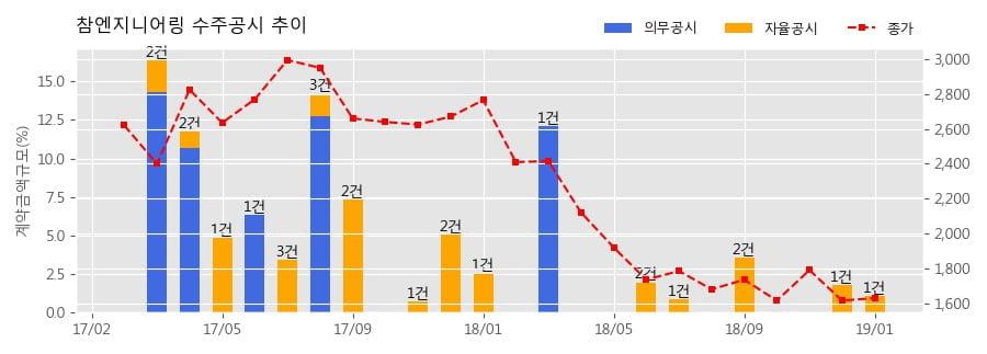 [한경로보뉴스] 참엔지니어링 수주공시 - 디스플레이 장비공급 29.7억원 (매출액대비 1.07%)