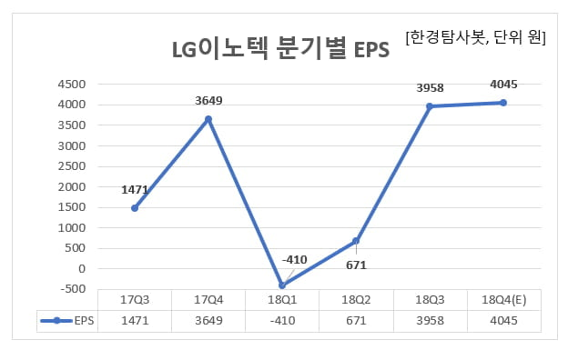LG이노텍 분기별 EPS