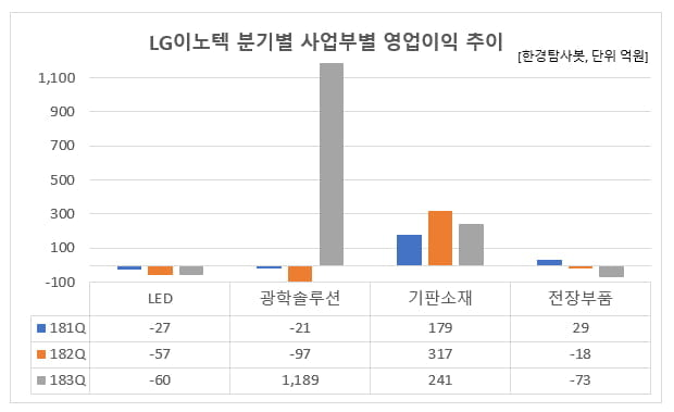 LG이노텍 분기별 사업부별 영업이익 추이