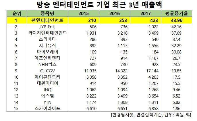 방송 엔터테인먼트 기업의 최근 3년 매출액