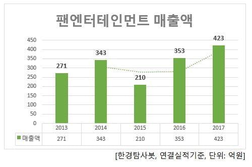팬엔터테인먼트 매출액