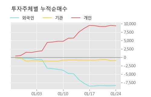 [한경로보뉴스] '만호제강' 5% 이상 상승, 전형적인 상승세, 단기·중기 이평선 정배열