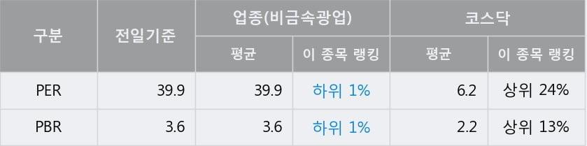 [한경로보뉴스] '보광산업' 10% 이상 상승, 전일 종가 기준 PER 39.9배, PBR 3.6배, 업종대비 저PER
