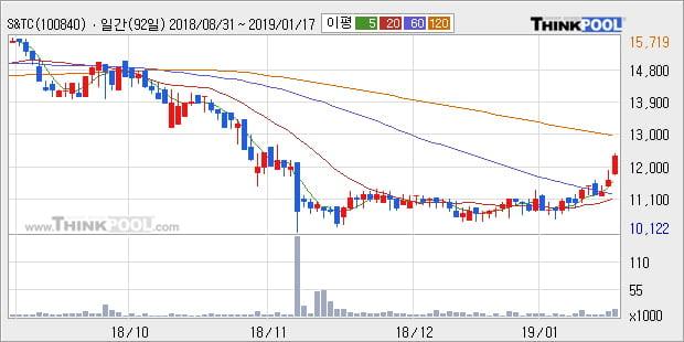 [한경로보뉴스] 'S&TC' 5% 이상 상승, 주가 상승 중, 단기간 골든크로스 형성