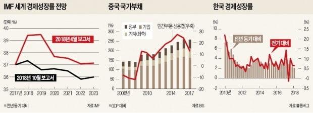 [뉴스의 맥] 세계 경제 10년 호황 종료…'슈거 하이' 효과가 사라진다