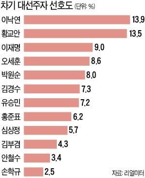 차기 대선주자 선호도…이낙연·황교안 '초접전'