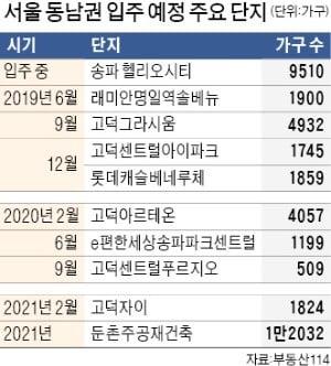 입주 시작 헬리오시티 '물량 폭탄' 현실화…전셋값 5억 초반까지 급락