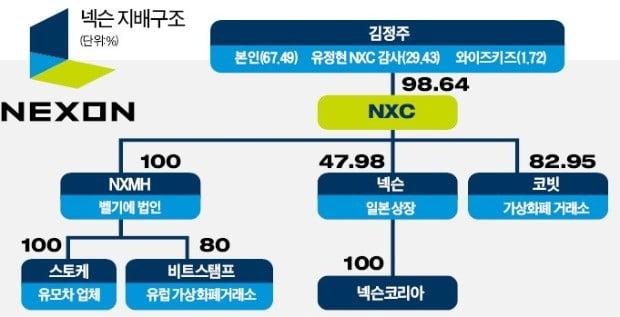 [단독] 한국 최대 게임사 넥슨, 中 텐센트에 넘어갈 수도