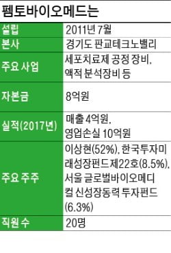 """""""세포치료제 생산 '3대 난제' 해결…당뇨·치매 관리로 영역 넓힐 것"""""""