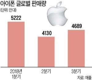 """혁신의 부재가 위기 불렀다…""""애플, 노키아 전철 밟을 수도"""""""