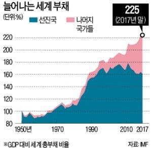 """IMF """"세계 부채 GDP의 2배 넘었다"""" 경고"""