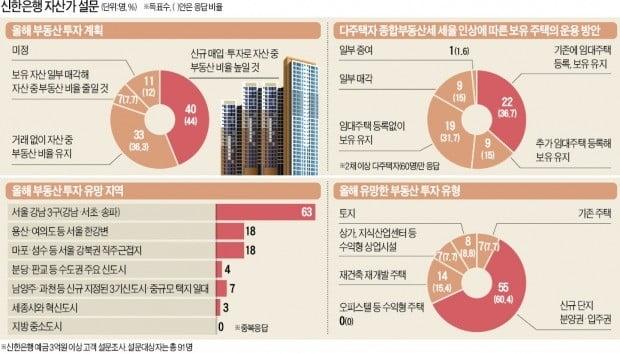 """3억이상 자산가 44% """"올해 집 사겠다"""""""