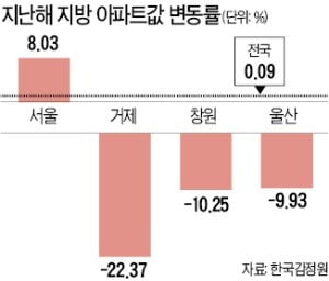거제·창원·울산…아파트 경매 '반값 낙찰' 속출