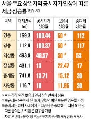 상가·꼬마빌딩 등 수익형 부동산도 '세금폭탄'
