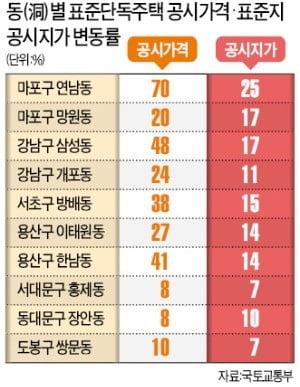 """'땅값 공식' 갑자기 깨버린 정부…""""공시가격 신뢰 완전히 무너졌다"""""""