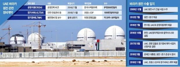 UAE, 원전 장기정비 경쟁입찰로 바꾸더니…이번엔 '헐값 계약' 압박