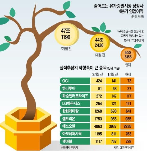 우울한 실적 시즌…'지뢰밭 장세' 오나