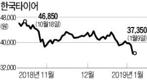 """내리막길 한국타이어…""""실적 회복 더딜 것"""""""