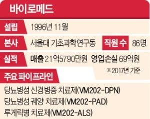 23년 공들인 신약, 美 임상 곧 마무리…'바이오神話' 부푼 꿈