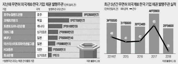 [마켓인사이트] 무면허 외국계 IB에 '철퇴'…한국 영업 못 한다