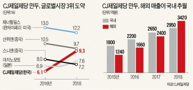 CJ '비비고 만두' 해외 매출, 국내 앞질렀다
