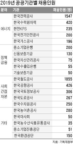 公기관, 올해 정규직 2만3284명 채용