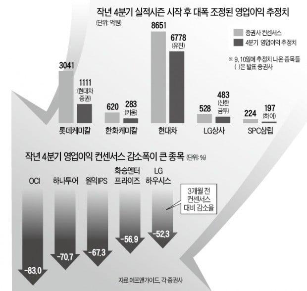 어닝시즌 시작되자…영업이익 추정치 줄하향