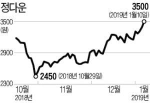 제품가격 상승·시장 점유율 확대…오리 가공업체 정다운 주가 '훨훨'