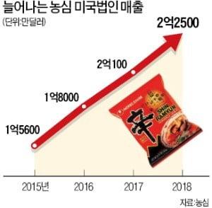 [단독] 농심, 美 동부에 '제2 라면공장'