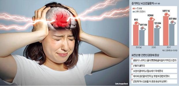 눈 떨림·입꼬리 실룩…마그네슘 부족인줄 알았더니 '뇌신경질환'