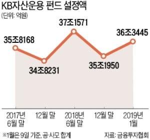 KB운용 '한국형 헤지펀드' 재출시