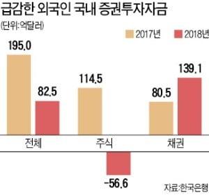 외국인, 작년 증시서 6조원 순매도…7년 만에 최대