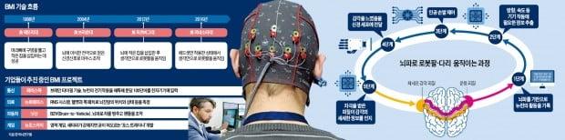 뇌파만으로 게임하고, 드론 날리고…실리콘밸리는 'BMI 열공 중'