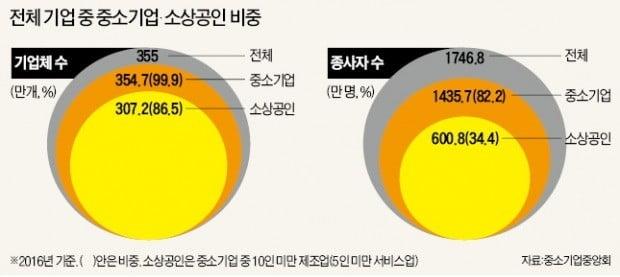 중소기업 업체 비중은 99.9%지만 종사자는 82.2%