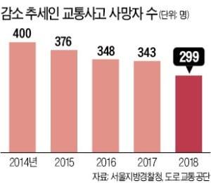 서울시내 교통사고 사망자 수 역대 최저